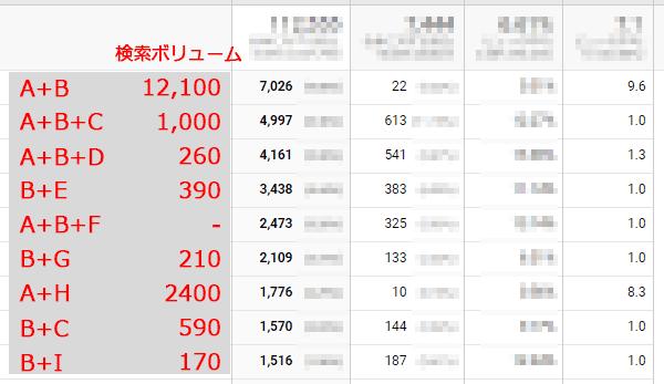 検索クエリの月間検索ボリュームと表示回数、流入数、順位