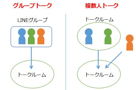 グループトークと複数人トークの概念