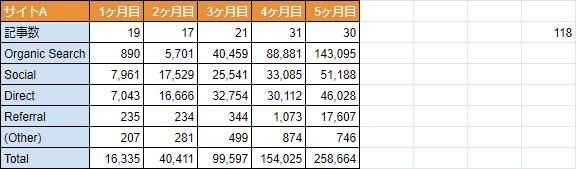 100記事作成時のPV数-サイトA