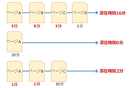 ページ滞在時間の計算方法