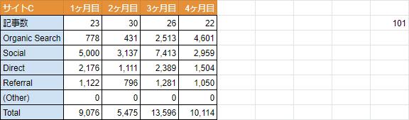 100記事作成時のPV数-サイトC