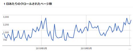 Search Console-クロールの統計情報-1日あたりのクロールされたページ数